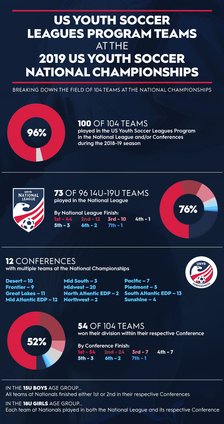 Leagues_at_Nationals_-_Infographic_v2